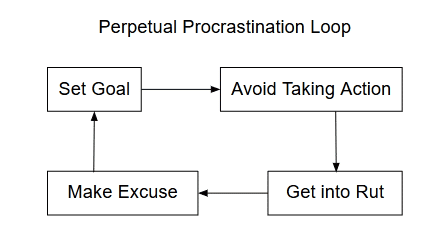 Perpetual Procrastination Loop